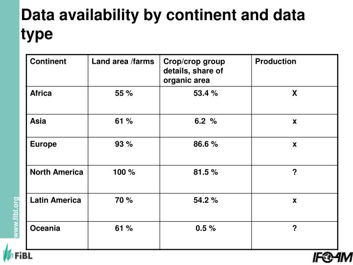 Data availability by continent and data type