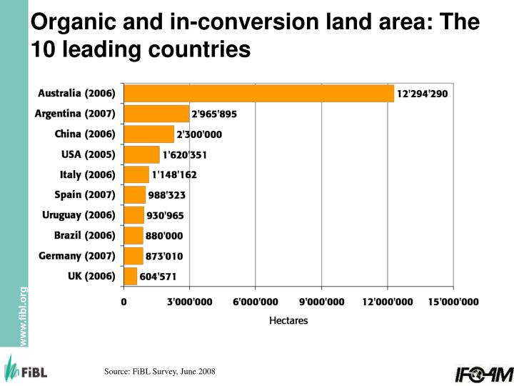 Organic and in-conversion land area: The 10 leading countries