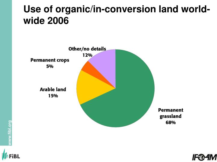 Use of organic/in-conversion land world-wide 2006