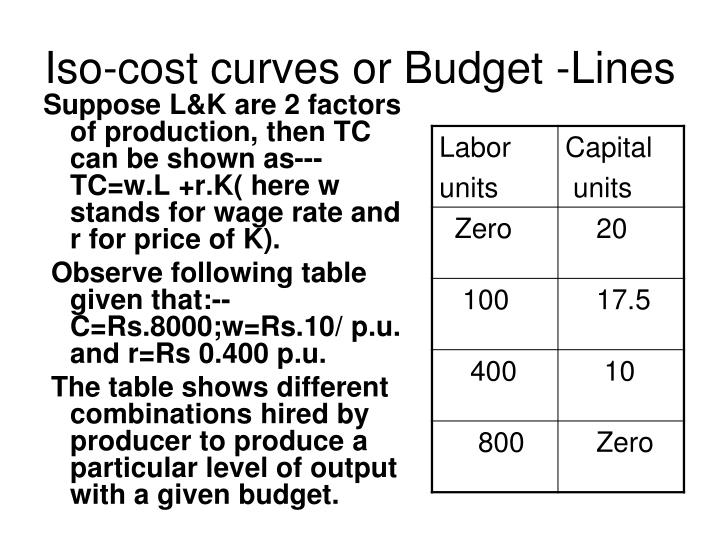 Iso-cost curves or Budget -Lines
