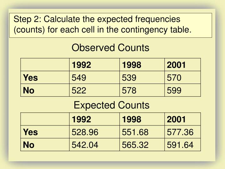 Step 2: Calculate the expected frequencies (counts) for each cell in the contingency table.