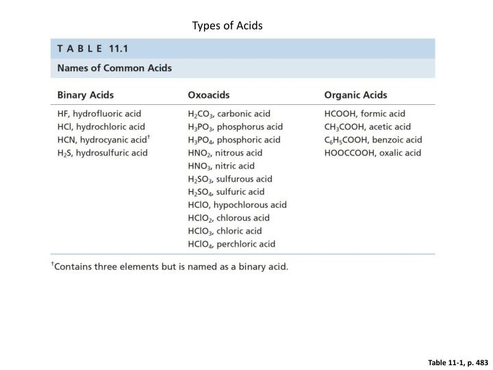 Types of Acids