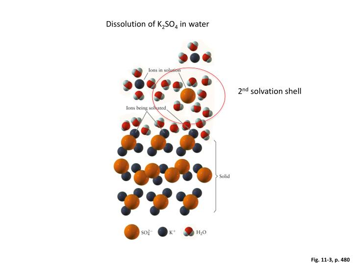 Dissolution of K