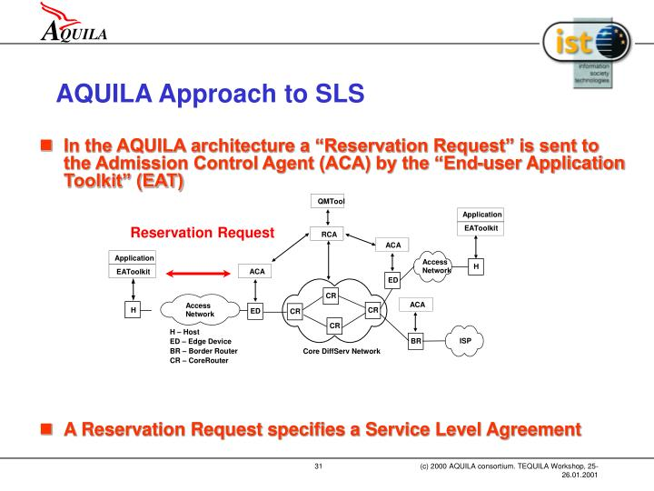 AQUILA Approach to SLS