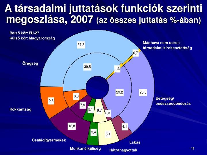 A társadalmi juttatások funkciók szerinti megoszlása, 2007
