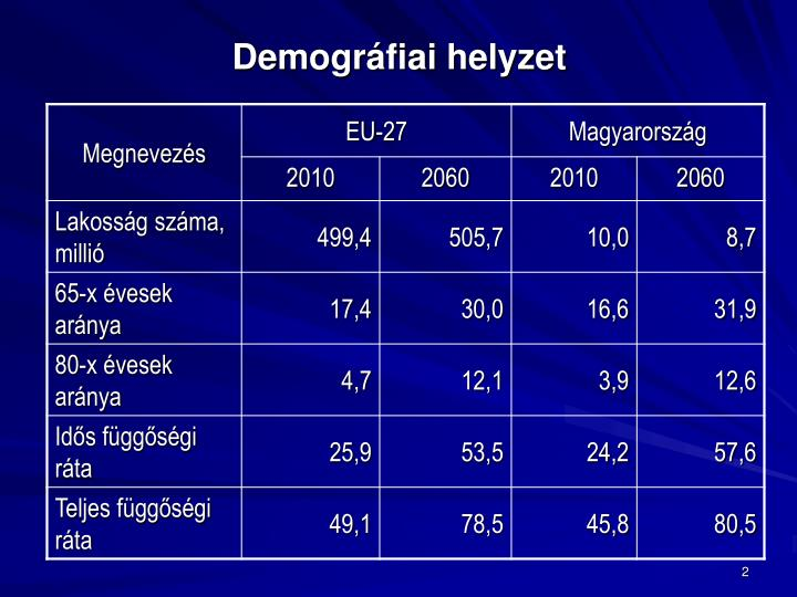 Demográfiai helyzet