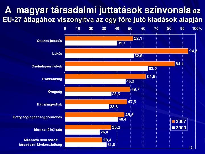 A  magyar társadalmi juttatások színvonala