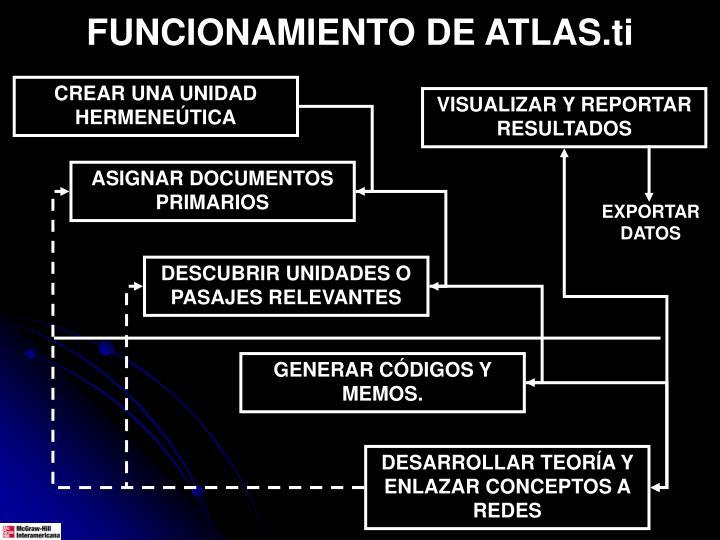 FUNCIONAMIENTO DE ATLAS.ti