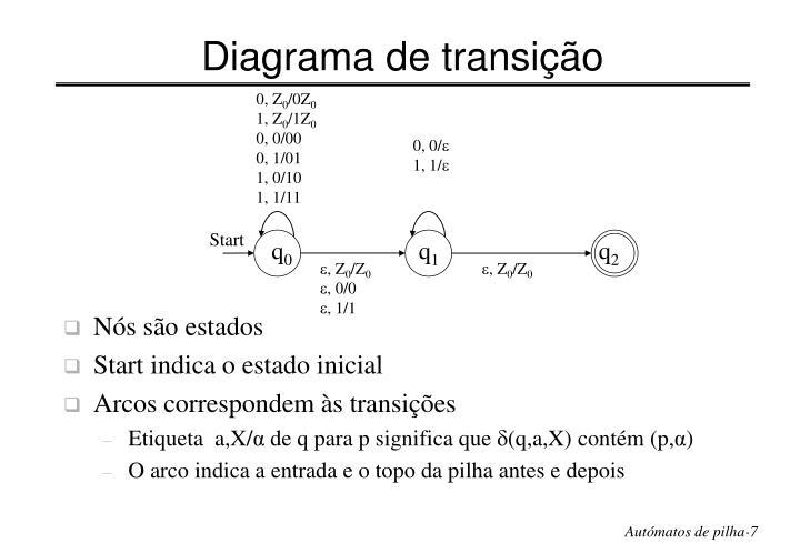 Diagrama de transição