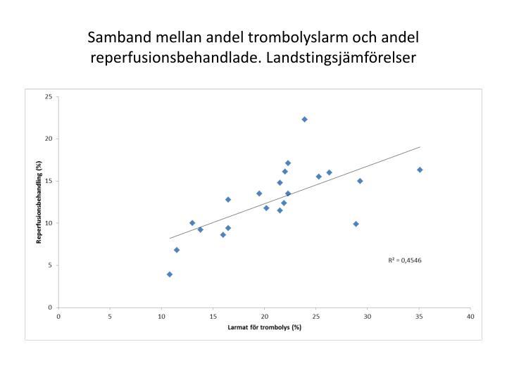 Samband mellan andel trombolyslarm och andel reperfusionsbehandlade. Landstingsjämförelser