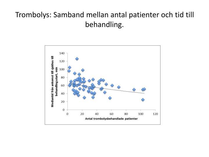 Trombolys: Samband mellan antal patienter och tid till behandling.