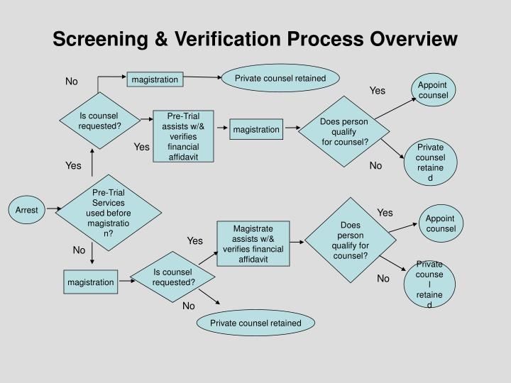 Screening & Verification Process Overview