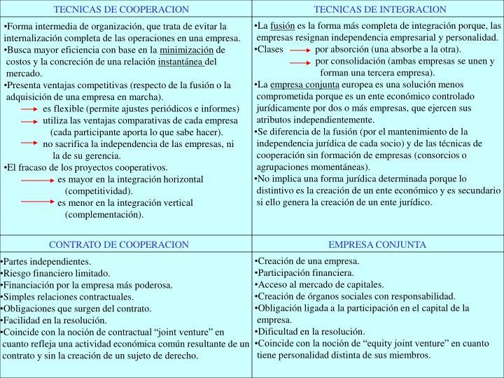 TECNICAS DE COOPERACION                                                   TECNICAS DE INTEGRACION