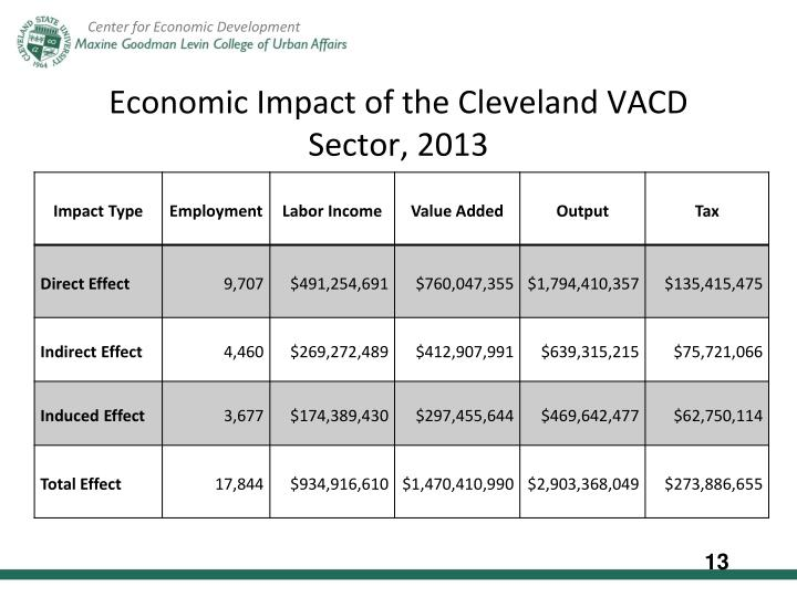 Economic Impact of the Cleveland VACD