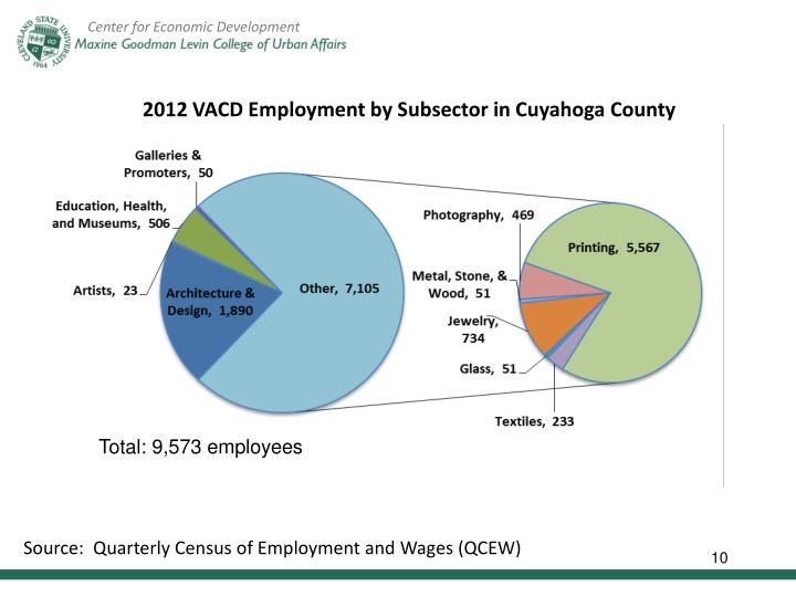2012 VACD Employment by Subsector in Cuyahoga County