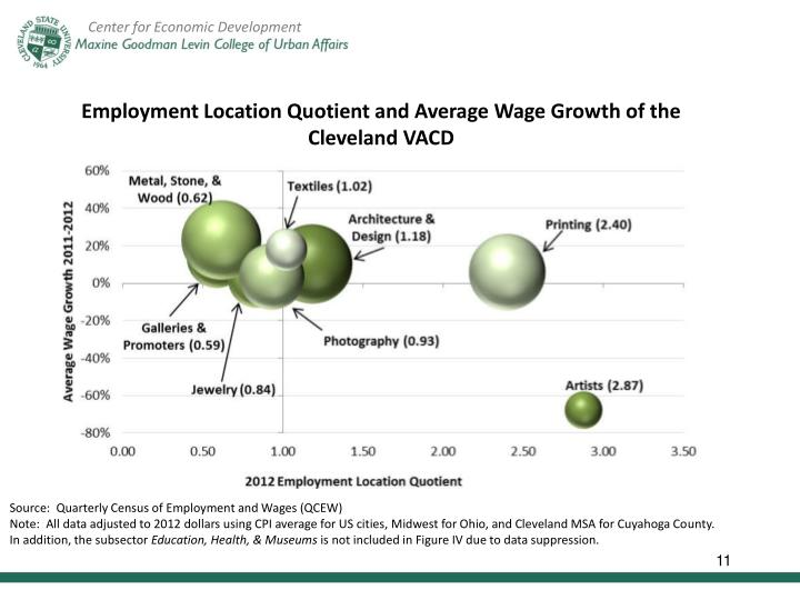 Employment Location Quotient and Average Wage Growth of the Cleveland VACD