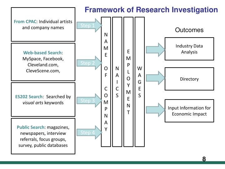 Framework of Research Investigation