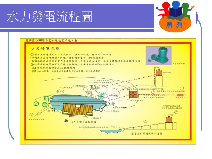 水力發電流程圖