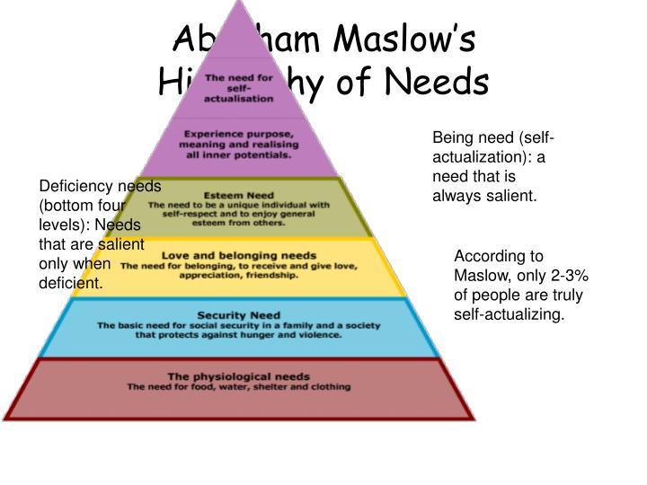 Abraham Maslow's