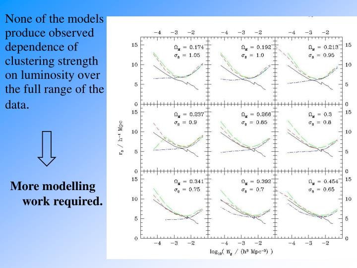 None of the models produce observed dependence of clustering strength on luminosity over the full range of the data