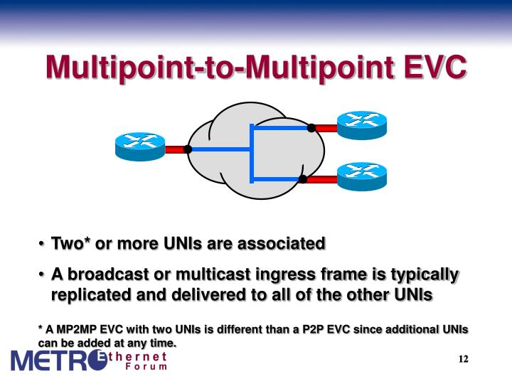 Multipoint-to-Multipoint EVC