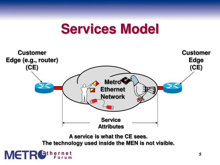 Services Model