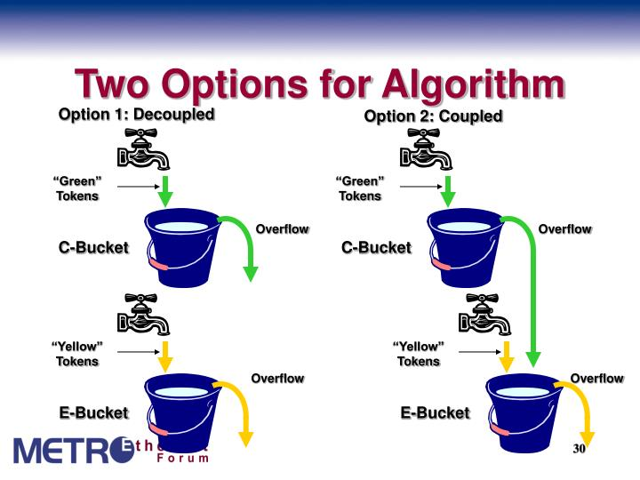 Two Options for Algorithm