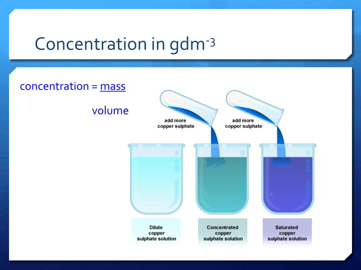 Concentration in gdm