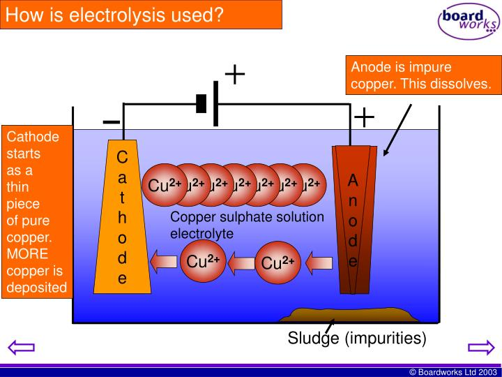 How is electrolysis used?