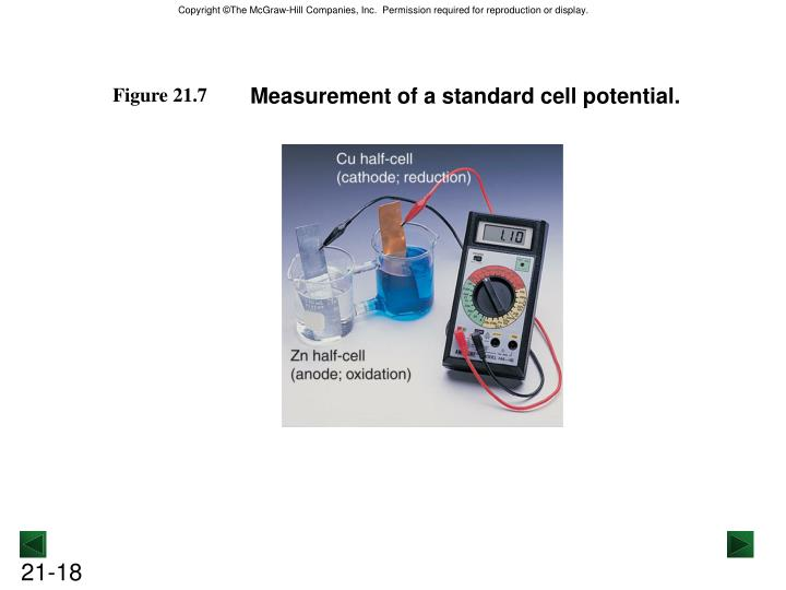 Measurement of a standard cell potential.