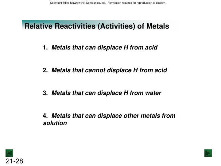 Relative Reactivities (Activities) of Metals