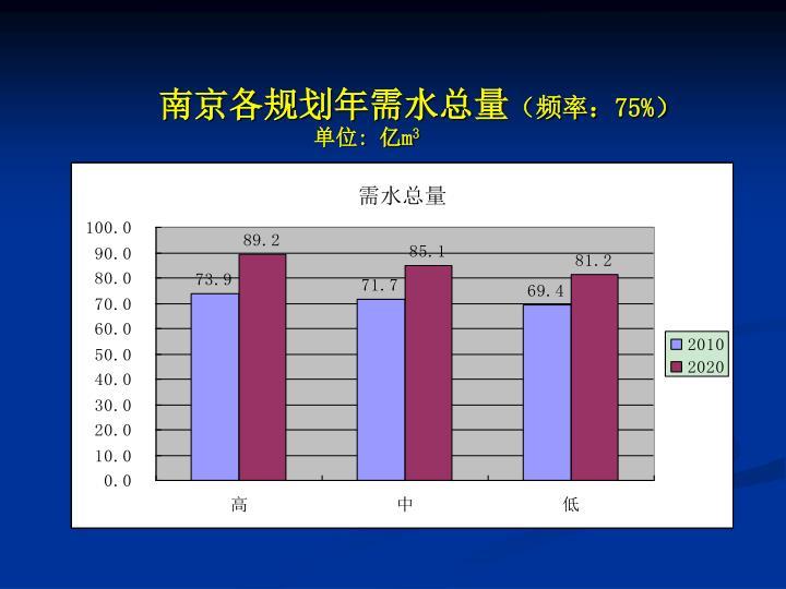 南京各规划年需水总量