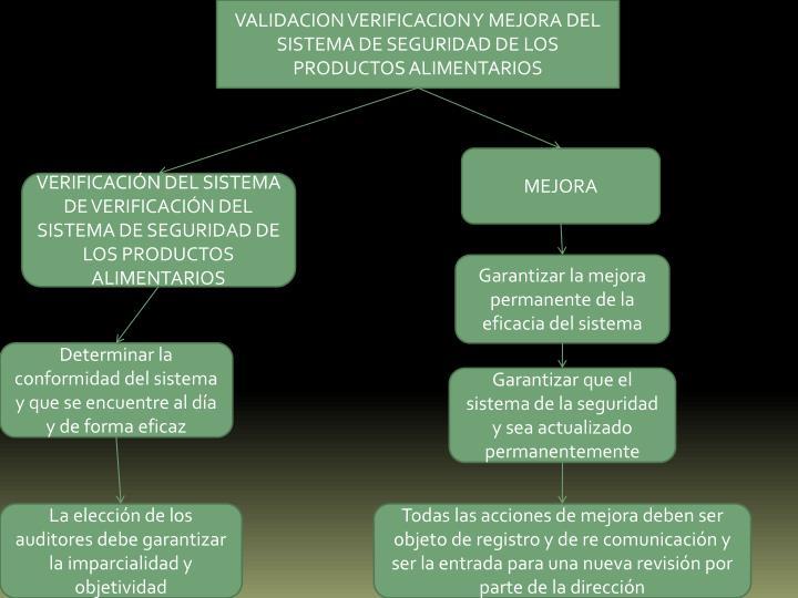 VALIDACION VERIFICACION Y MEJORA DEL SISTEMA DE SEGURIDAD DE LOS PRODUCTOS ALIMENTARIOS
