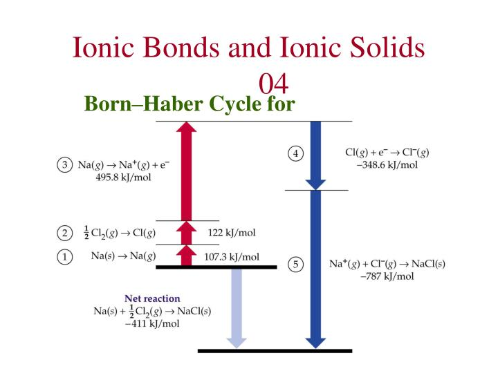 Ionic Bonds and Ionic Solids	04