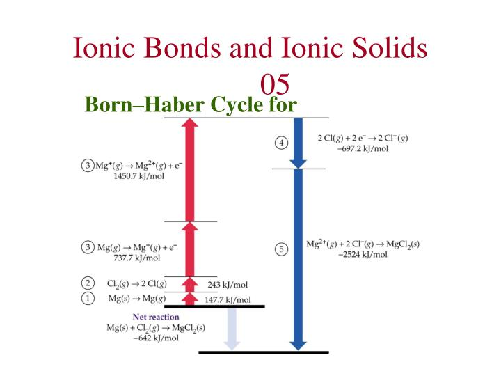 Ionic Bonds and Ionic Solids	05