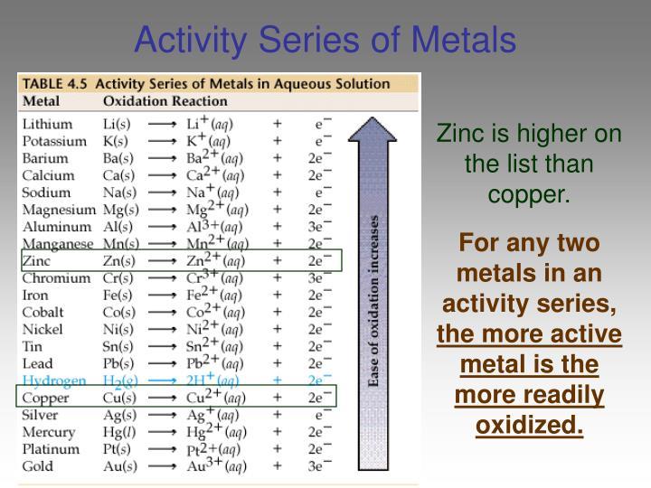 Activity Series of Metals