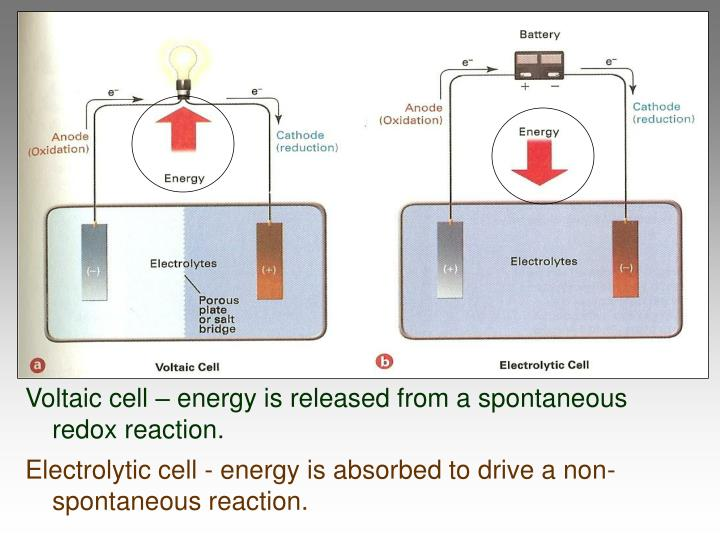 Voltaic cell – energy is released from a spontaneous redox reaction.