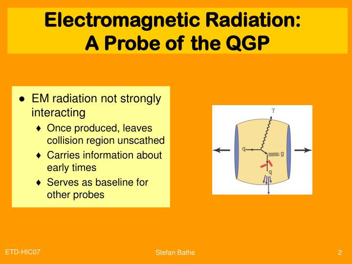 Em radiation a probe of the qgp