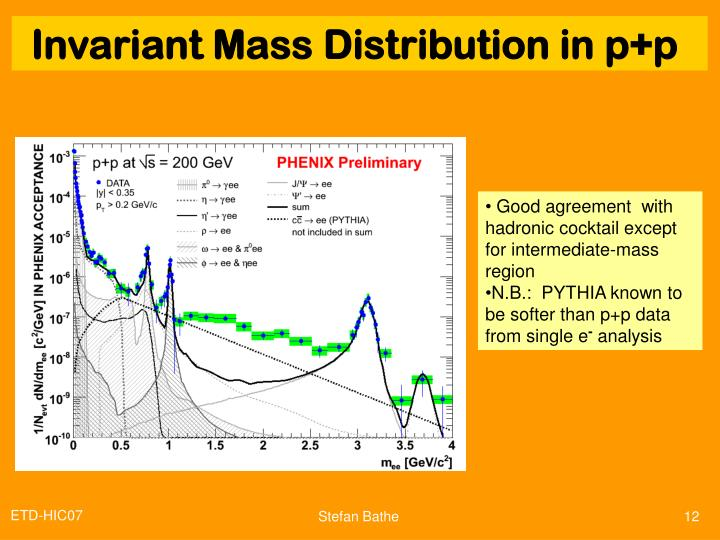 Invariant mass distribution in p+p