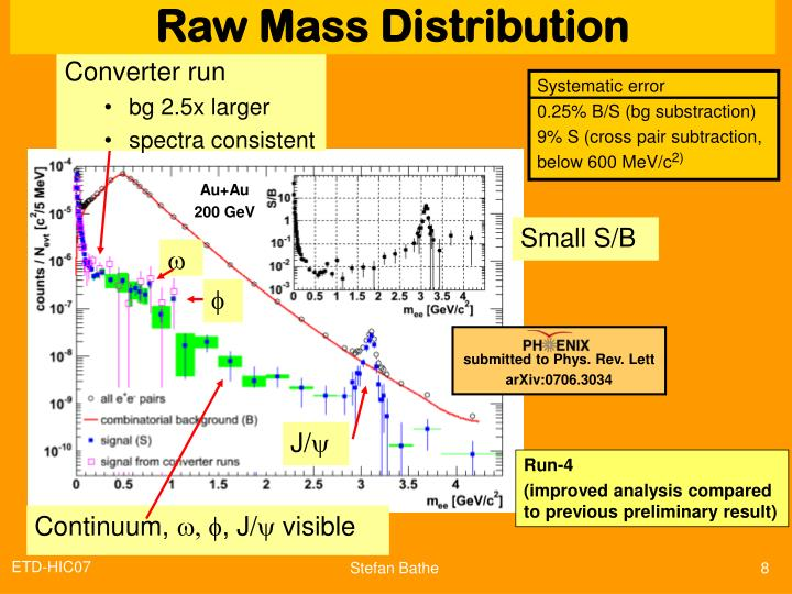 Raw Mass Distribution