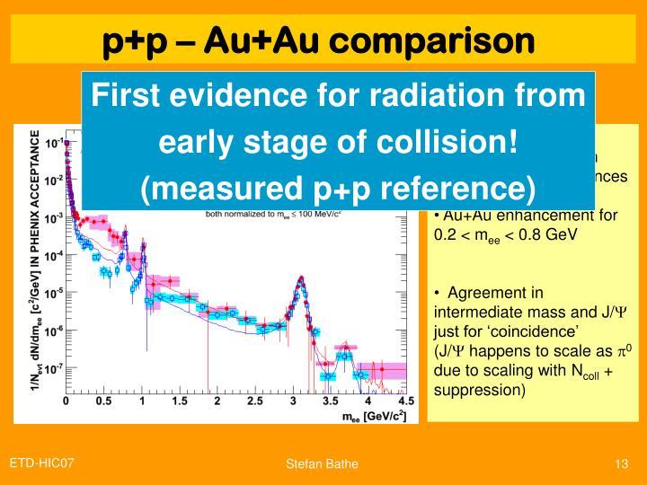 p+p – Au+Au comparison