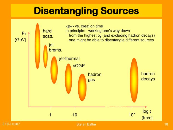 Disentangling Sources