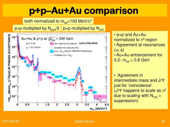 p+p–Au+Au comparison