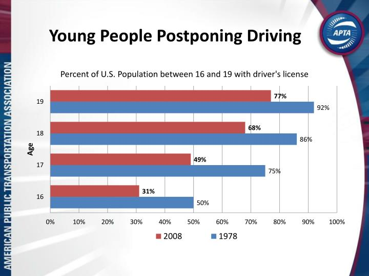Young People Postponing Driving