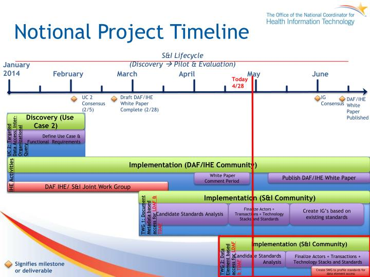 Notional Project Timeline