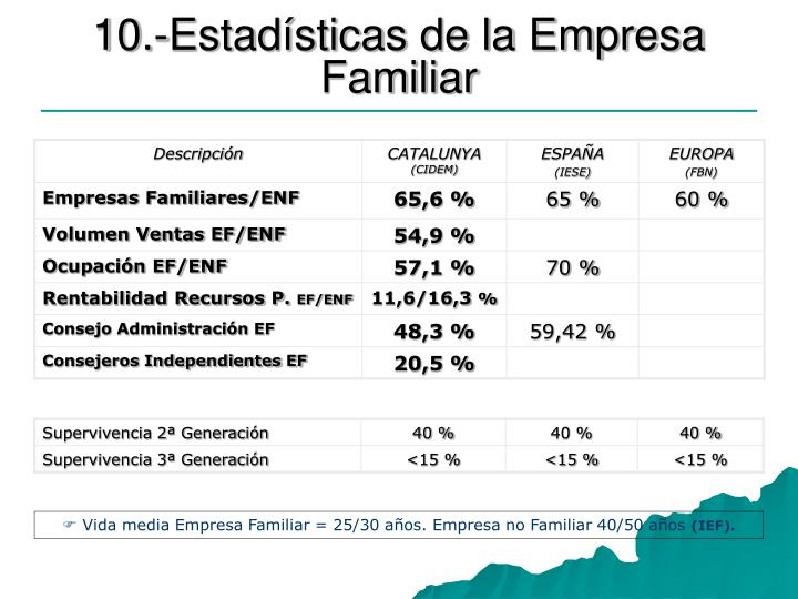 10.-Estadísticas de la Empresa Familiar