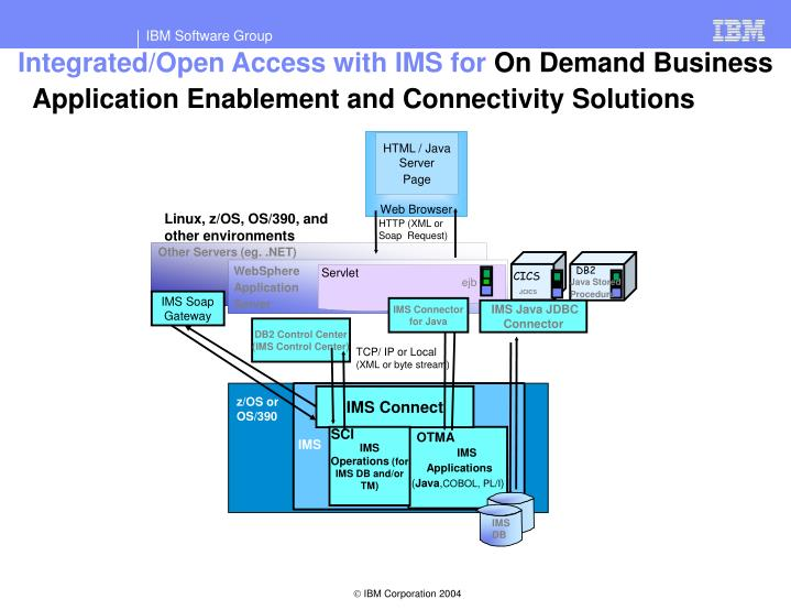 Integrated/Open Access with IMS for