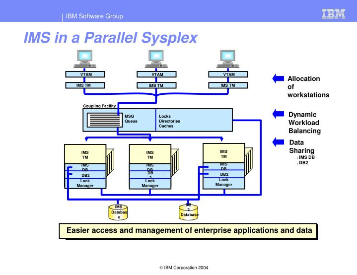 IMS in a Parallel Sysplex