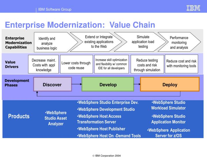 Enterprise Modernization:  Value Chain