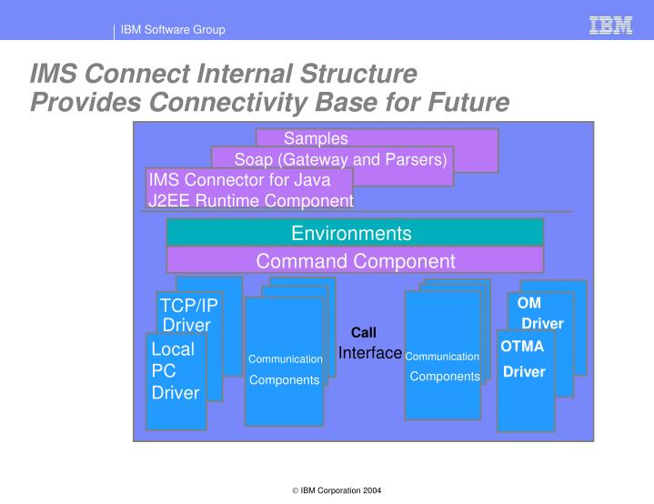 IMS Connect Internal Structure